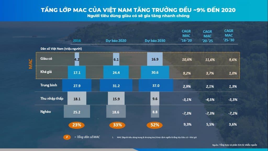 Tầng lớp trung lưu có thể chiếm 1/2 dân số Việt Nam vài năm tới